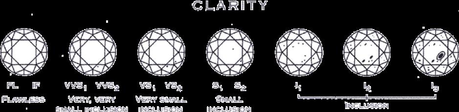 Diamond Clarity - Shiv Jewels
